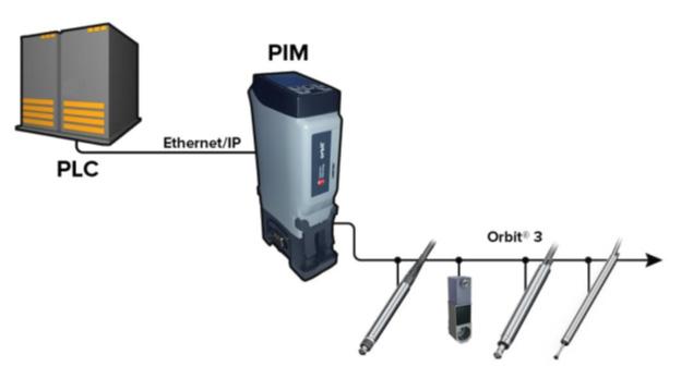 The Solartron PIM (Protocol Interface Module)