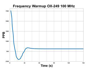 Frequency Warmup OX-249 100MHz