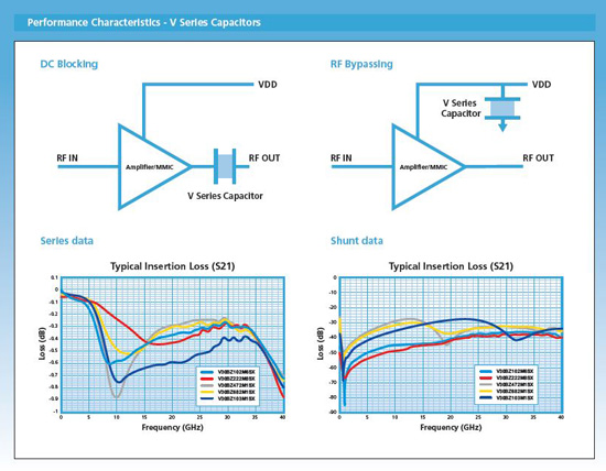 Performance Characteristics - V Series Capacitors