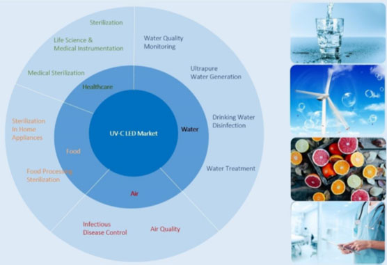 UVC Detailed Applications