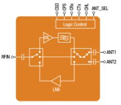 Skyworks Front-end Modules for Ultra-Low Power IoT Applications