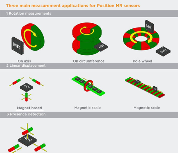 AMR Anisotropic Magneto-Resistive Three Applications
