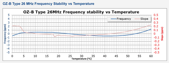 OZ-B Type 26MHz Frequency stability vs Temperature