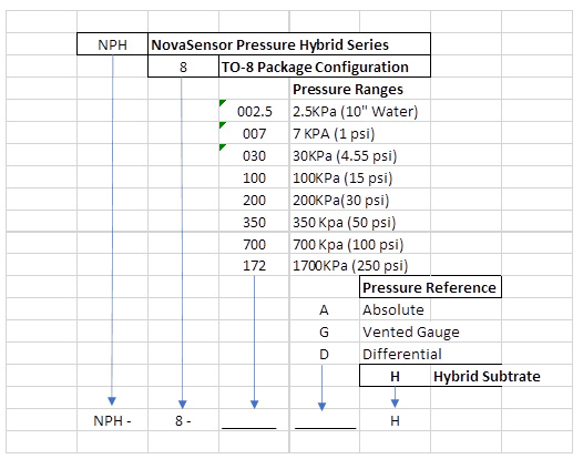 The part numbers are offered in various pressure ranges.