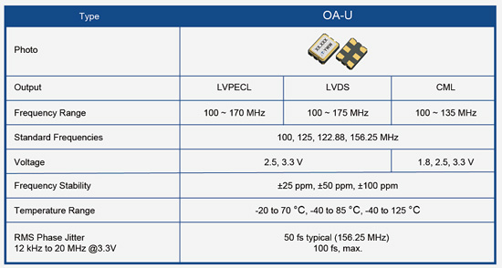 Taitien Type and Specs Table