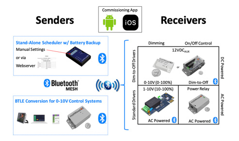 Horticultural LED Lighting (ecosystem of Bluetooth mesh lighting control products)